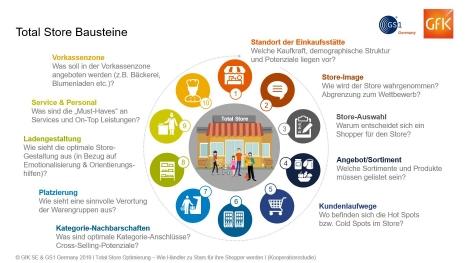 Die Studie 'Total Store Optimierung – Wie Händler zu Stars für ihre Shopper werden' definiert zehn Bereiche, die ein Händler für die ganzheitliche Optimierung seiner Einkaufstätte betrachten sollte. (Quelle: GfK/GS1 Germany)